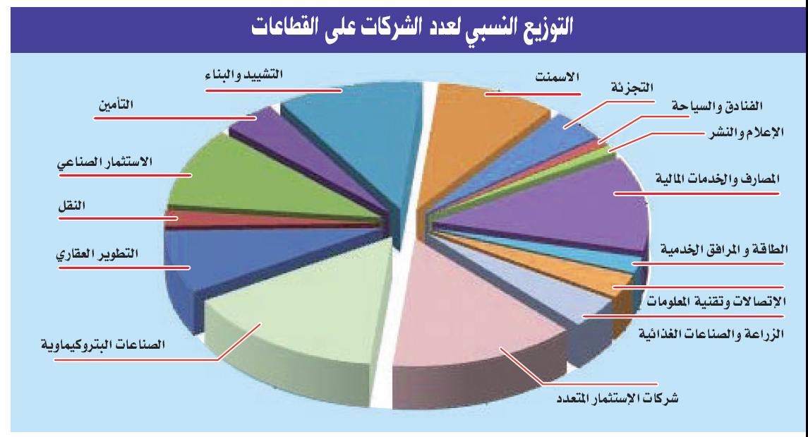 العلاقة بين واقع السوق المالية والقطاع الخاص في العراق علاقة جدلية