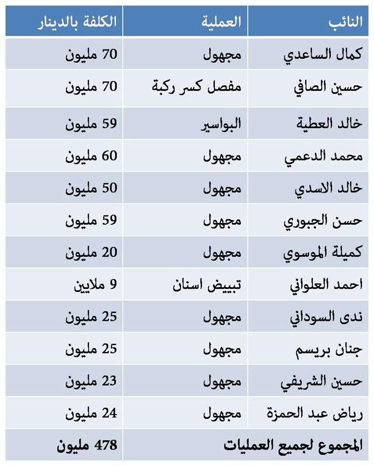 البرلمان العراقي افسد برلمان في العالم