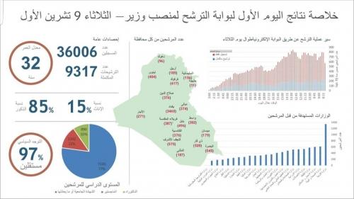 مكتب عبد المهدي:9317 مرشح  لاشغال حقيبة وزارية عبر البوابة الالكترونية